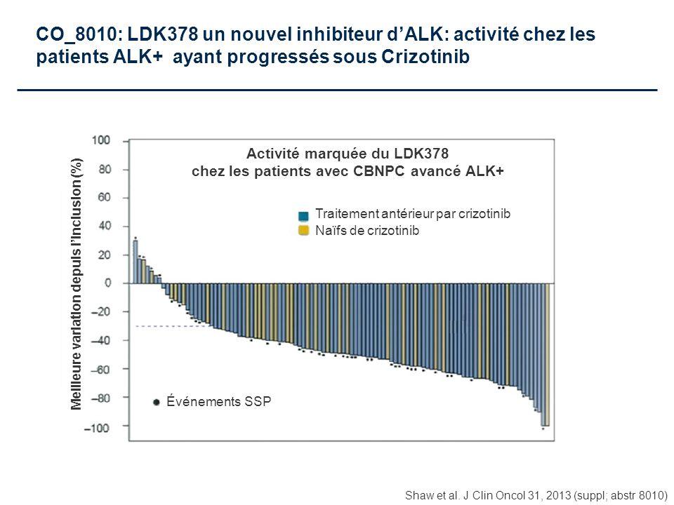 Shaw et al. J Clin Oncol 31, 2013 (suppl; abstr 8010) CO_8010: LDK378 un nouvel inhibiteur dALK: activité chez les patients ALK+ ayant progressés sous