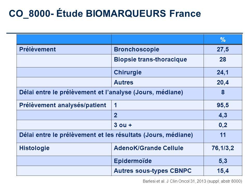 CO_8000- Étude BIOMARQUEURS France % PrélèvementBronchoscopie27,5 Biopsie trans-thoracique28 Chirurgie24,1 Autres20,4 Délai entre le prélèvement et la