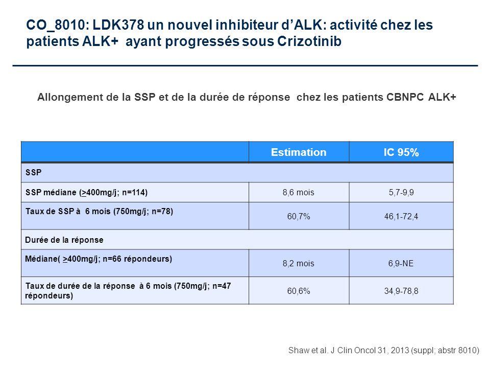 Allongement de la SSP et de la durée de réponse chez les patients CBNPC ALK+ EstimationIC 95% SSP SSP médiane (>400mg/j; n=114)8,6 mois5,7-9,9 Taux de