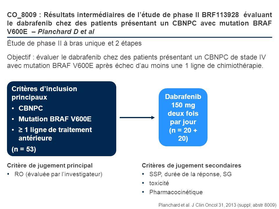 CO_8009 : Résultats intermédiaires de létude de phase II BRF113928 évaluant le dabrafenib chez des patients présentant un CBNPC avec mutation BRAF V60