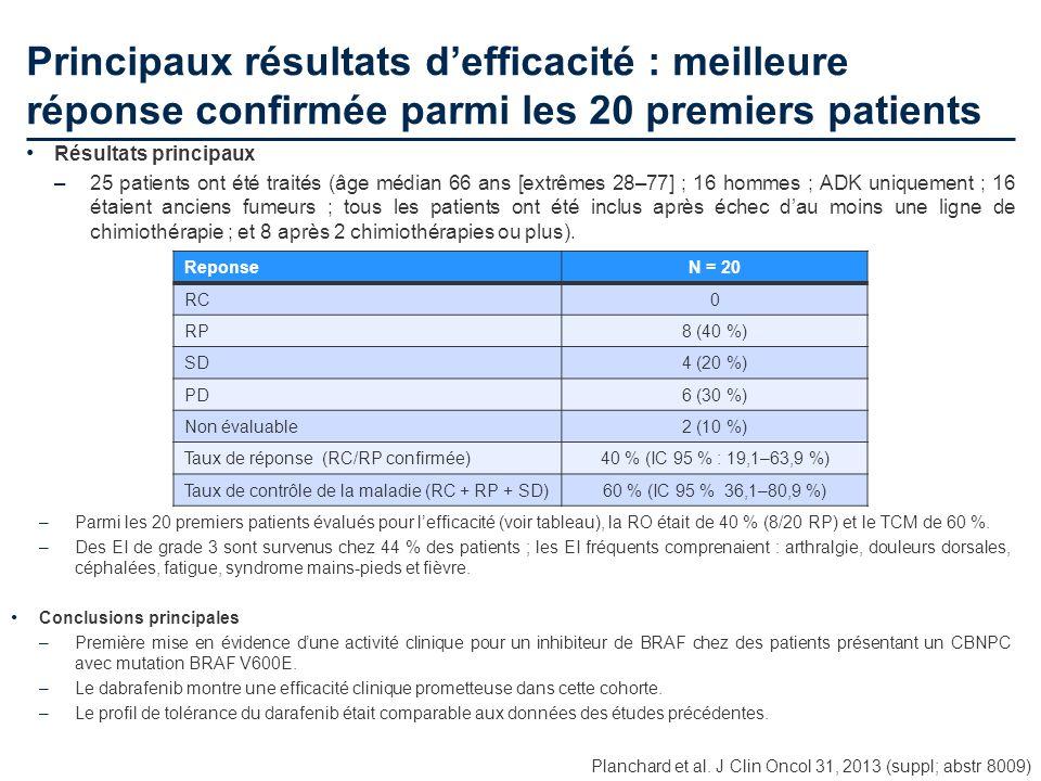 Principaux résultats defficacité : meilleure réponse confirmée parmi les 20 premiers patients Planchard et al. J Clin Oncol 31, 2013 (suppl; abstr 800