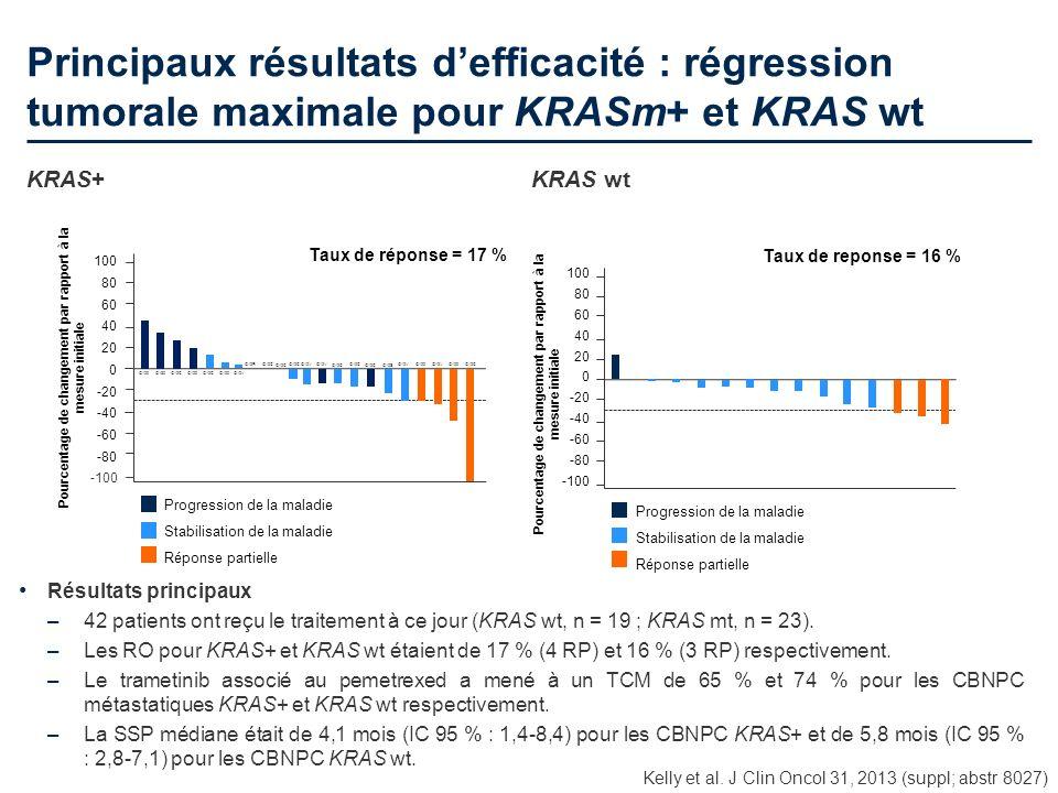 Principaux résultats defficacité : régression tumorale maximale pour KRASm+ et KRAS wt Kelly et al. J Clin Oncol 31, 2013 (suppl; abstr 8027) Résultat
