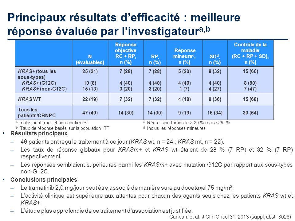 Principaux résultats defficacité : meilleure réponse évaluée par linvestigateur a,b Résultats principaux –46 patients ont reçu le traitement à ce jour