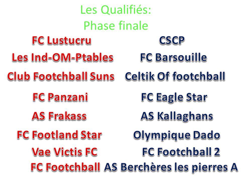 Les Qualifiés: Phase finale