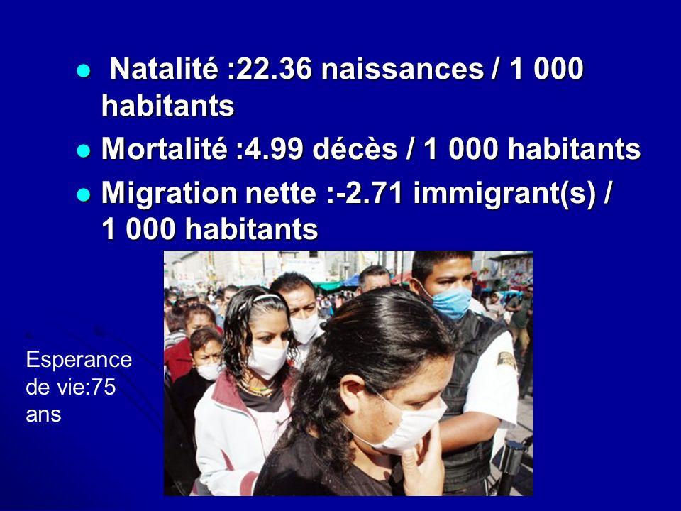 Natalité :22.36 naissances / 1 000 habitants Natalité :22.36 naissances / 1 000 habitants Mortalité :4.99 décès / 1 000 habitants Mortalité :4.99 décè