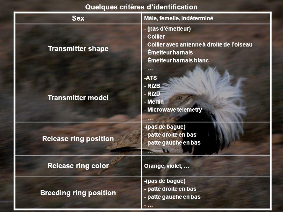 Sex Mâle, femelle, indéterminé Transmitter shape - (pas démetteur) - Collier - Collier avec antenne à droite de loiseau - Émetteur harnais - Émetteur harnais blanc - … Transmitter model -ATS - Ri2B - Ri2D - Merlin - Microwave telemetry - … Release ring position -(pas de bague) - patte droite en bas - patte gauche en bas - … Release ring color Orange, violet, … Breeding ring position -(pas de bague) - patte droite en bas - patte gauche en bas - … Quelques critères didentification