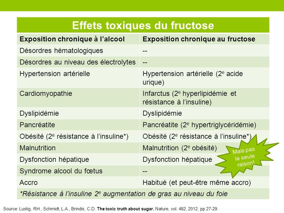 Effets toxiques du fructose Exposition chronique à lalcoolExposition chronique au fructose Désordres hématologiques-- Désordres au niveau des électrol