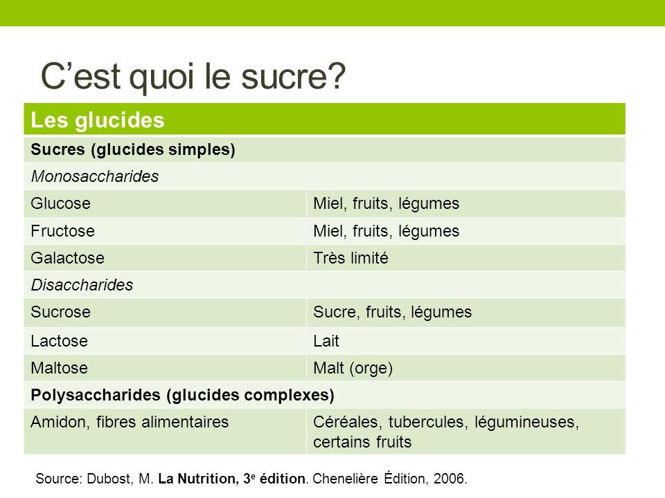Cest quoi le sucre? Les glucides Sucres (glucides simples) Monosaccharides GlucoseMiel, fruits, légumes FructoseMiel, fruits, légumes GalactoseTrès li