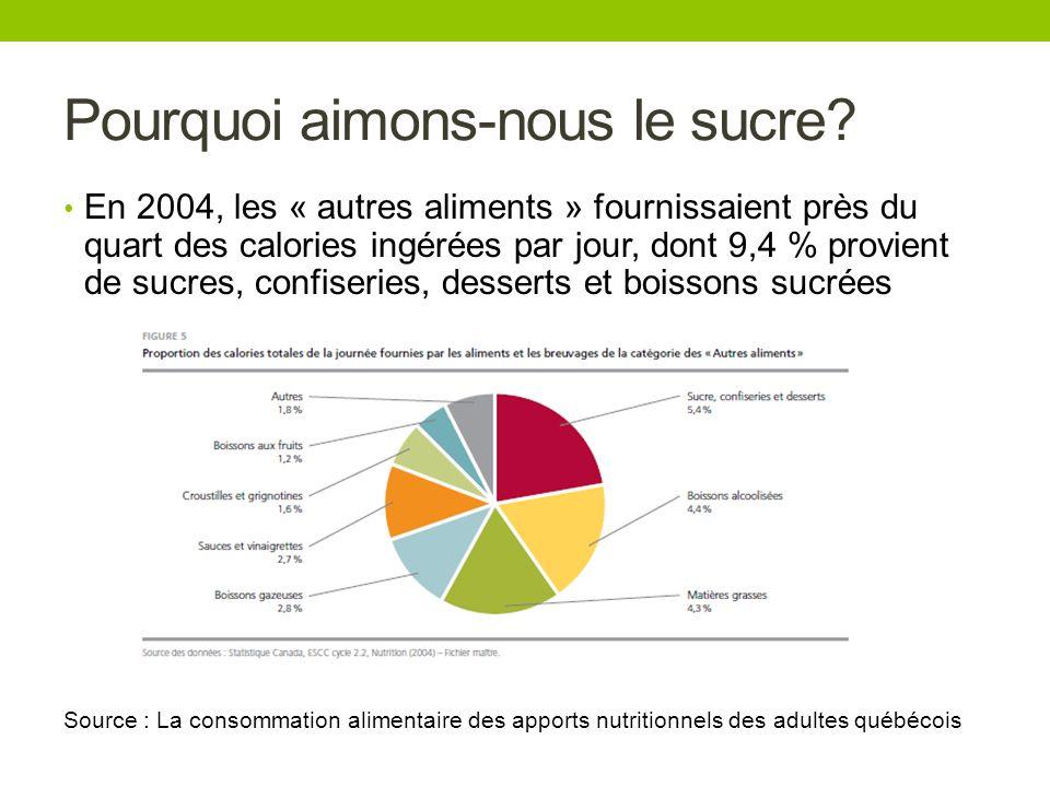 Pourquoi aimons-nous le sucre? En 2004, les « autres aliments » fournissaient près du quart des calories ingérées par jour, dont 9,4 % provient de suc