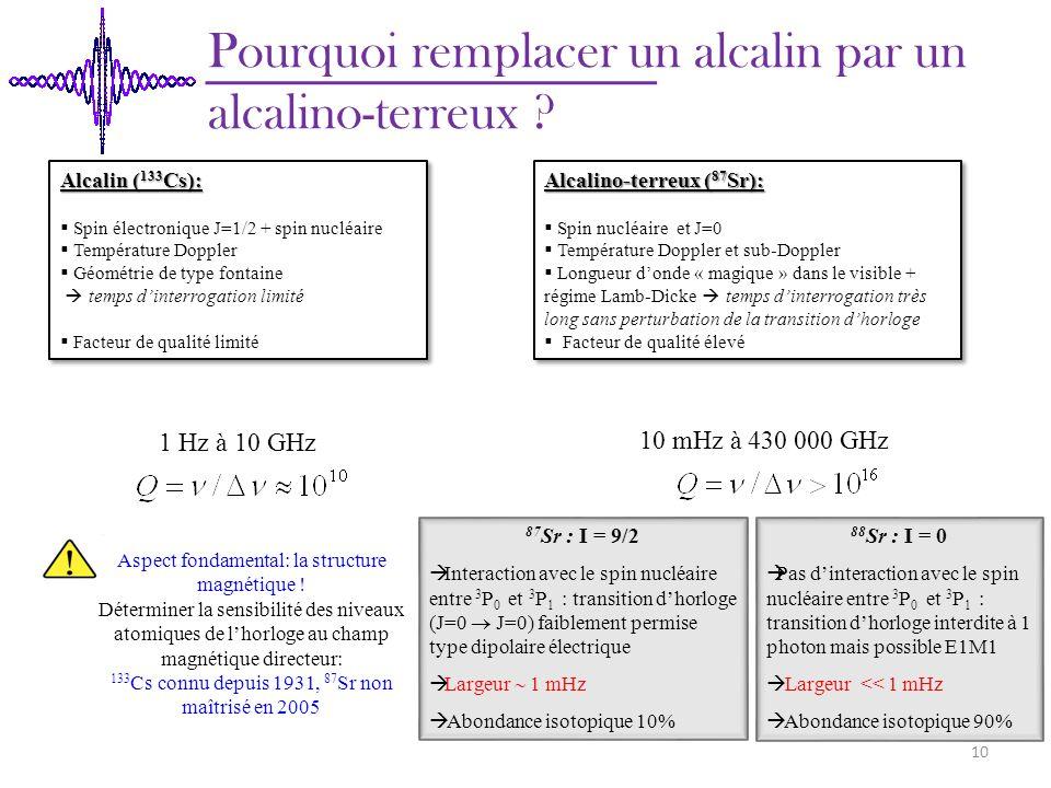 Pourquoi remplacer un alcalin par un alcalino-terreux ? Alcalino-terreux ( 87 Sr): Spin nucléaire et J=0 Température Doppler et sub-Doppler Longueur d