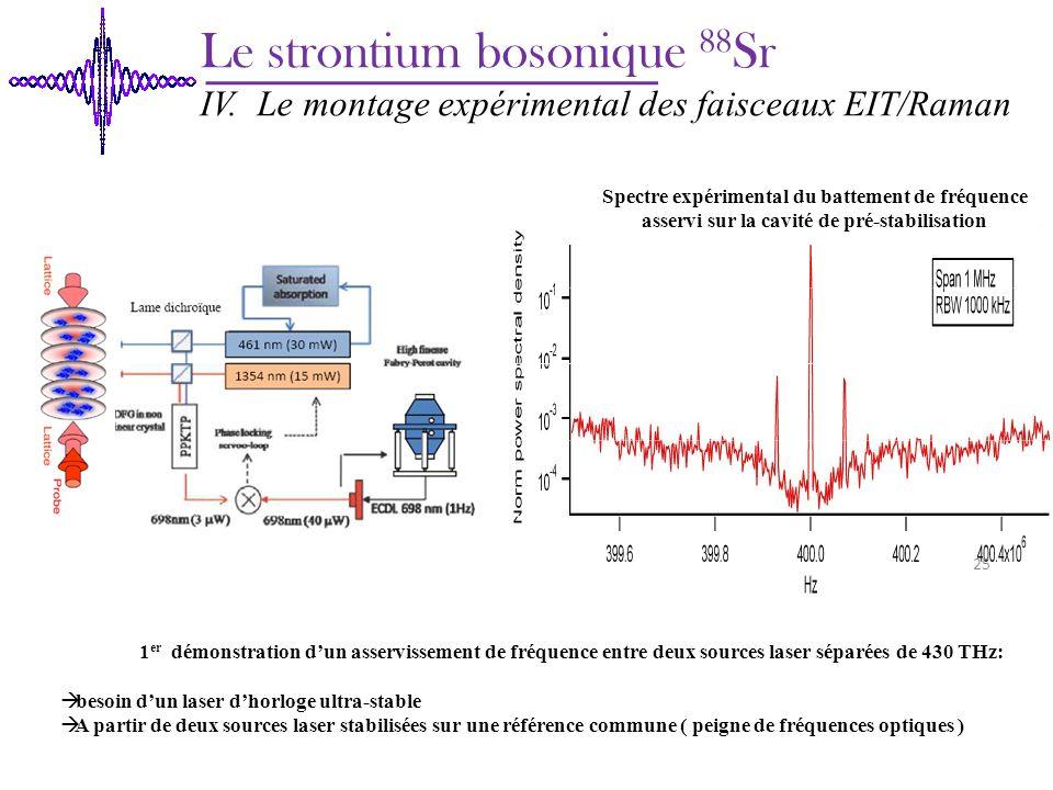 Le strontium bosonique 88 Sr IV. Le montage expérimental des faisceaux EIT/Raman Spectre expérimental du battement de fréquence asservi sur la cavité