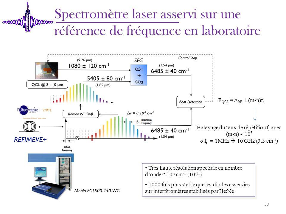 Spectromètre laser asservi sur une référence de fréquence en laboratoire 30 Balayage du taux de répétition f r avec (m-n) 10 5 f r = 1MHz 10 GHz (3.3