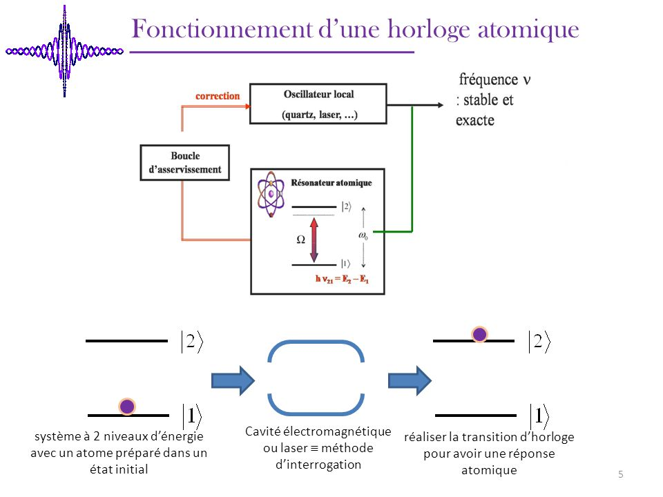 Fonctionnement dune horloge atomique Cavité électromagnétique ou laser méthode dinterrogation système à 2 niveaux dénergie avec un atome préparé dans