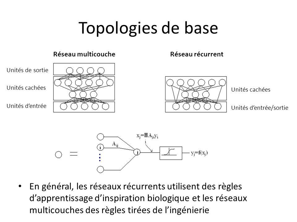 Topologies de base En général, les réseaux récurrents utilisent des règles dapprentissage dinspiration biologique et les réseaux multicouches des règles tirées de lingénierie Unités de sortie Unités cachées Unités dentrée Réseau multicoucheRéseau récurrent Unités cachées Unités dentrée/sortie