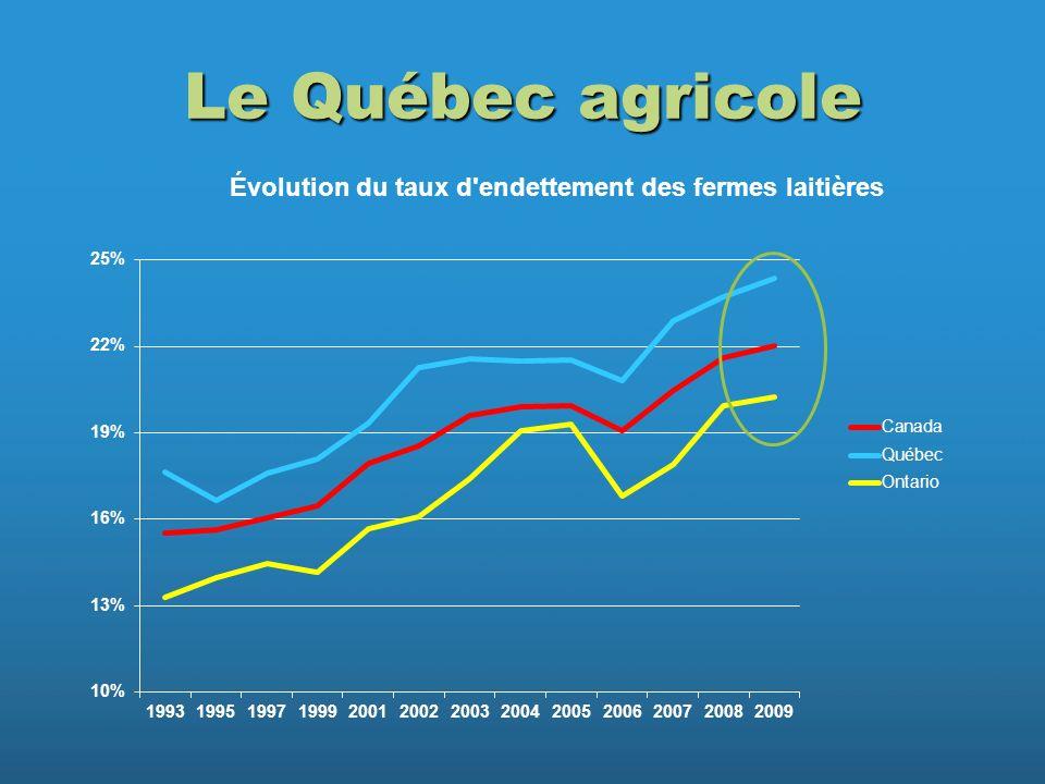 Le Québec agricole
