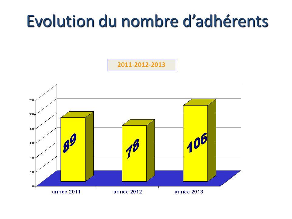 2011-2012-2013 Evolution du nombre dadhérents