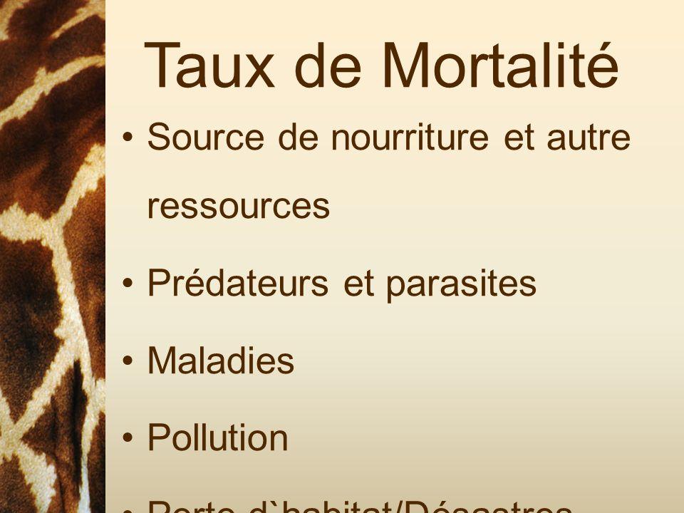 Taux de Mortalité Source de nourriture et autre ressources Prédateurs et parasites Maladies Pollution Perte d`habitat/Désastres Naturels