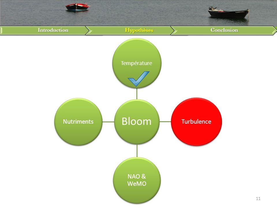 IntroductionHypothèsesConclusion 11 Bloom Température Turbulence NAO & WeMO Nutriments