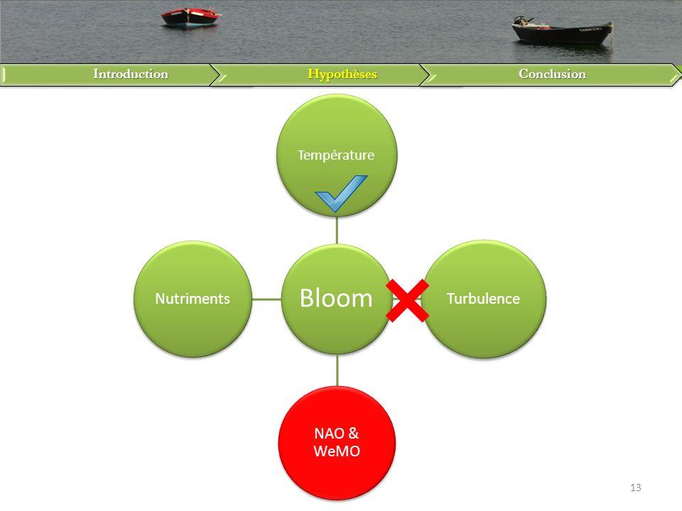 IntroductionHypothèsesConclusion 13 Bloom Température Turbulence NAO & WeMO Nutriments