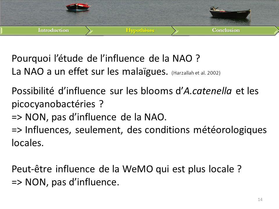 IntroductionHypothèsesConclusion 14 Pourquoi létude de linfluence de la NAO ? La NAO a un effet sur les malaïgues. (Harzallah et al. 2002) Possibilité