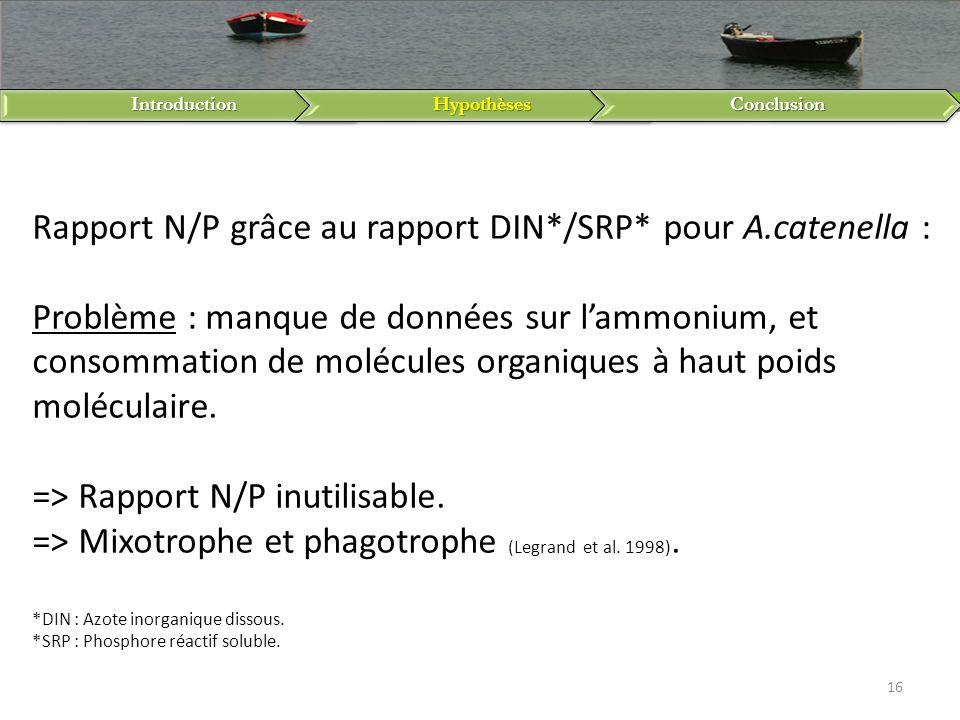 IntroductionHypothèsesConclusion 16 Rapport N/P grâce au rapport DIN*/SRP* pour A.catenella : Problème : manque de données sur lammonium, et consommat