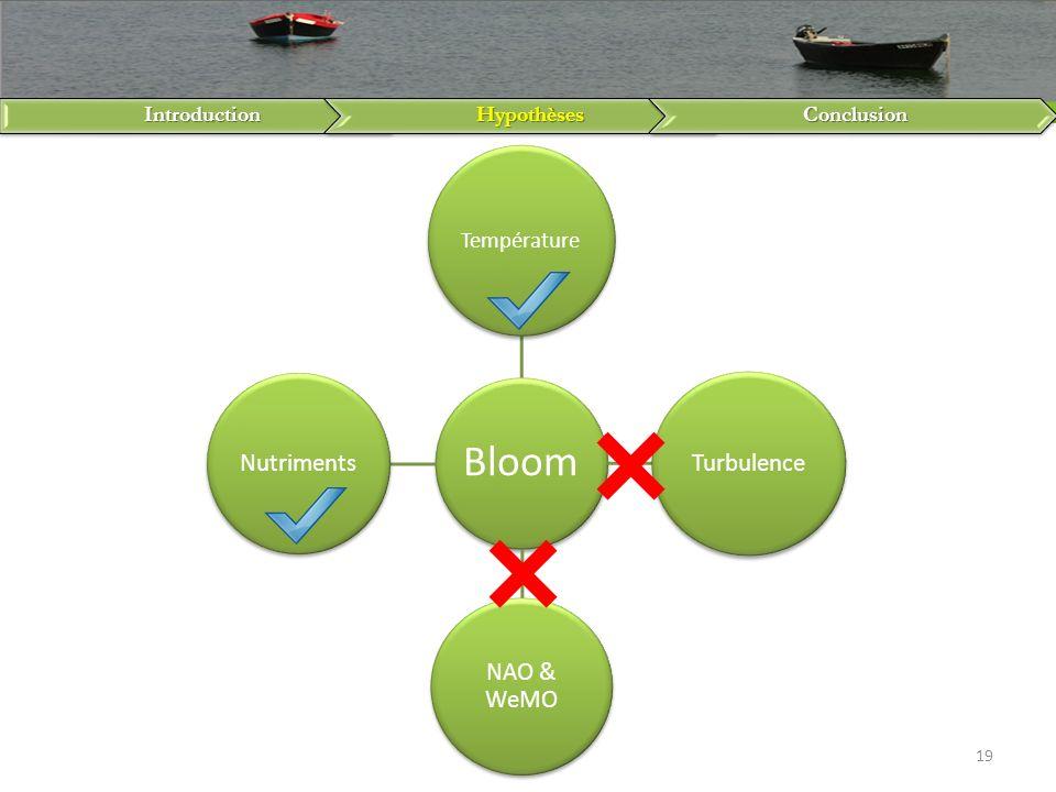 IntroductionHypothèsesConclusion 19 Bloom Température Turbulence NAO & WeMO Nutriments