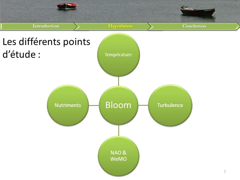 IntroductionHypothèsesConclusion 7 Bloom Température Turbulence NAO & WeMO Nutriments Les différents points détude :