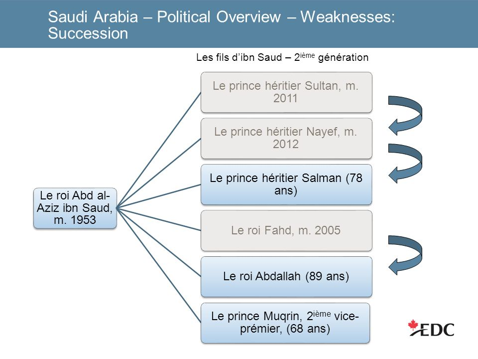 Saudi Arabia – Political Overview – Weaknesses: Succession Le roi Abd al- Aziz ibn Saud, m.