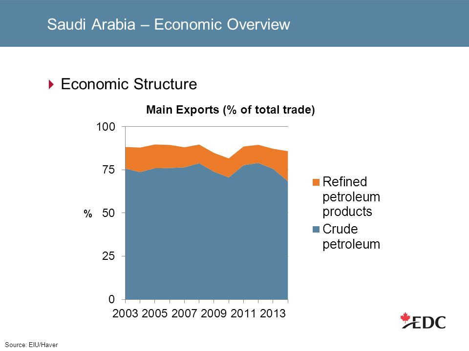 Saudi Arabia – Economic Overview Economic Structure Source: EIU/Haver