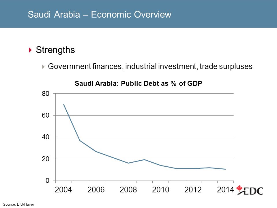 Saudi Arabia – Economic Overview Strengths Government finances, industrial investment, trade surpluses Source: EIU/Haver