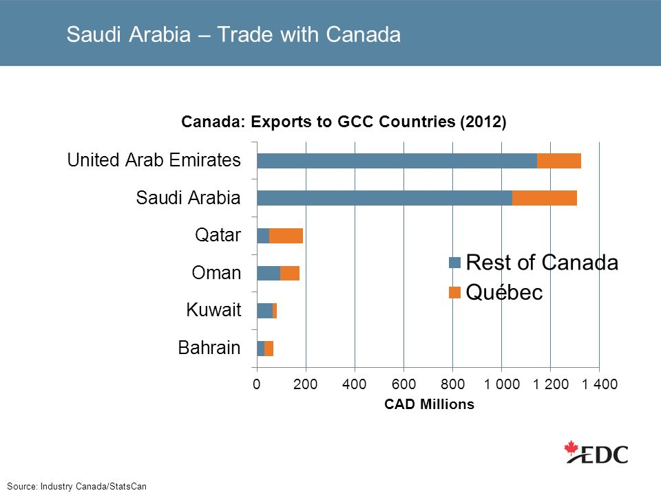 Saudi Arabia – Trade with Canada Source: Industry Canada/StatsCan