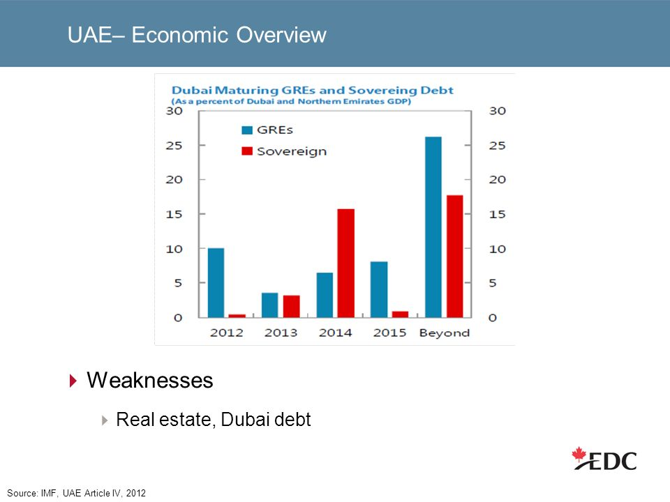 UAE– Economic Overview Weaknesses Real estate, Dubai debt Source: IMF, UAE Article IV, 2012