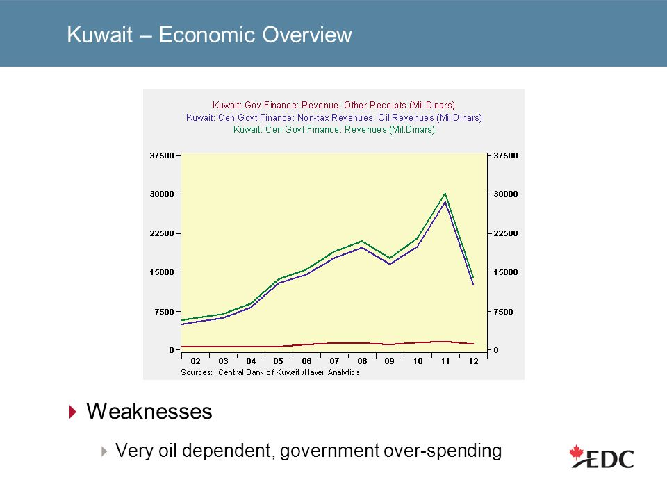 Kuwait – Economic Overview Weaknesses Very oil dependent, government over-spending