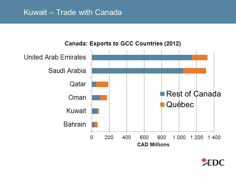 Kuwait – Trade with Canada