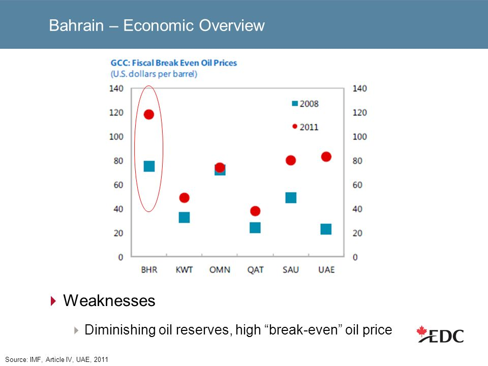 Bahrain – Economic Overview Weaknesses Diminishing oil reserves, high break-even oil price Source: IMF, Article IV, UAE, 2011