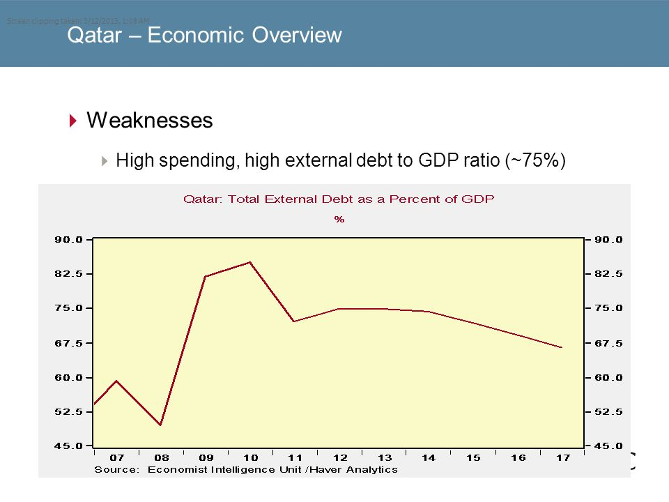 Qatar – Economic Overview Weaknesses High spending, high external debt to GDP ratio (~75%) Screen clipping taken: 3/12/2013, 1:08 AM
