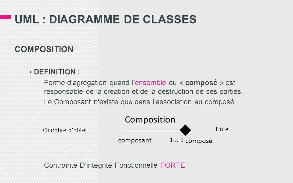 UML : DIAGRAMME DE CLASSES COMPOSITION DEFINITION : Forme dagrégation quand lensemble ou « composé » est responsable de la création et de la destructi