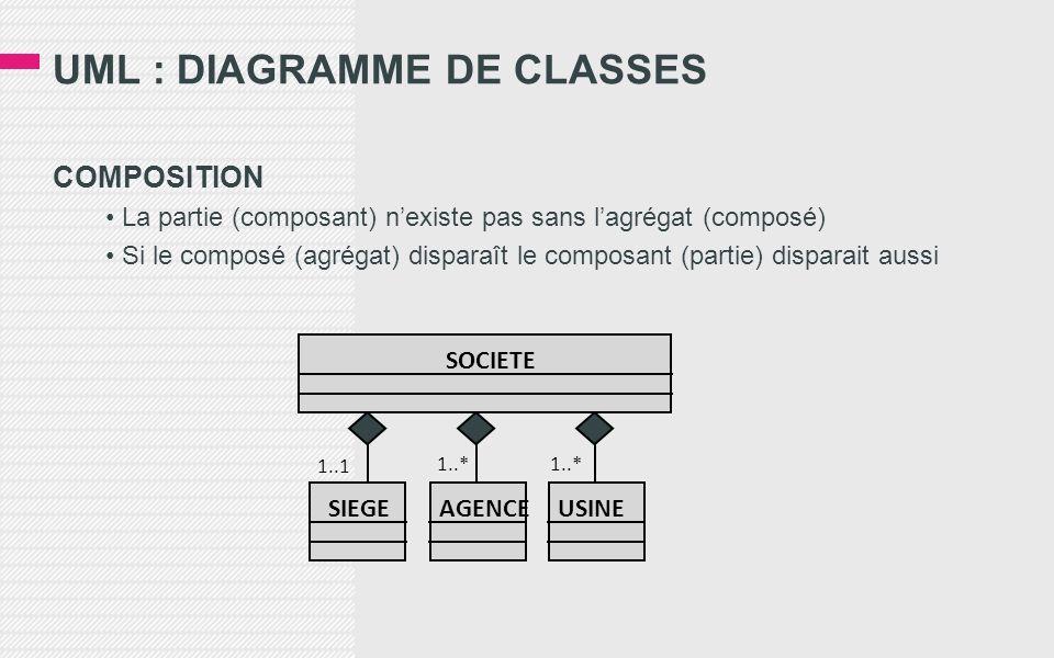 UML : DIAGRAMME DE CLASSES COMPOSITION La partie (composant) nexiste pas sans lagrégat (composé) Si le composé (agrégat) disparaît le composant (parti