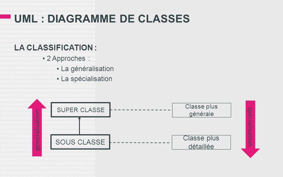 UML : DIAGRAMME DE CLASSES LA CLASSIFICATION : 2 Approches : La généralisation La spécialisation SUPER CLASSE SOUS CLASSE Classe plus générale Classe