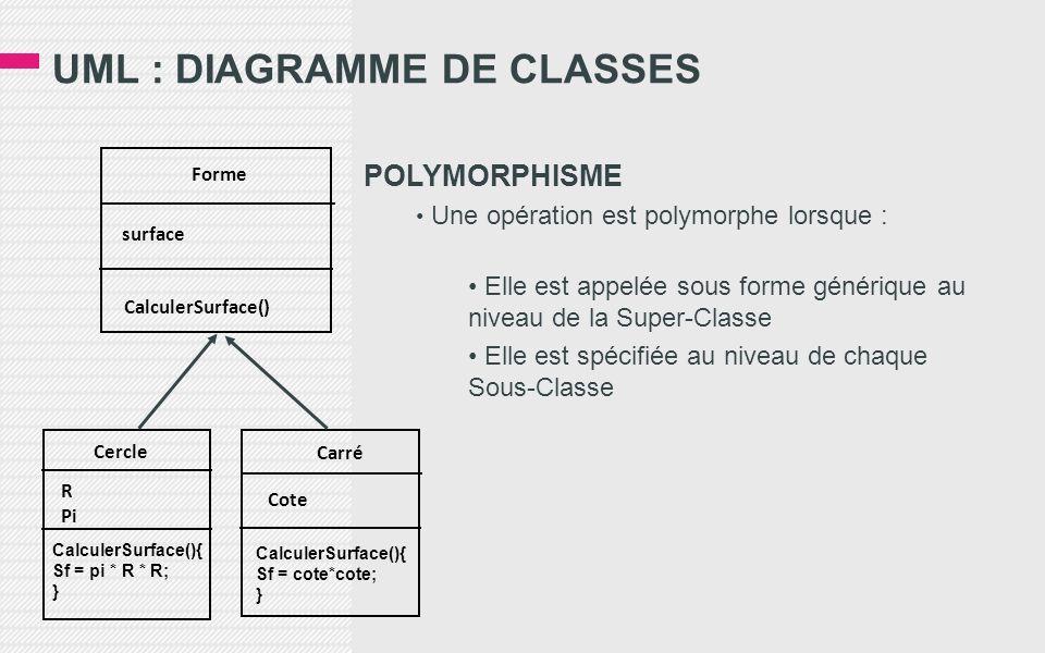 UML : DIAGRAMME DE CLASSES POLYMORPHISME Une opération est polymorphe lorsque : Elle est appelée sous forme générique au niveau de la Super-Classe Ell