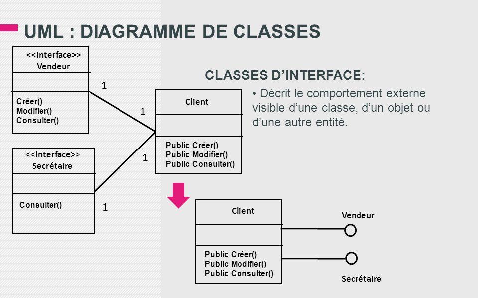 UML : DIAGRAMME DE CLASSES CLASSES DINTERFACE: Décrit le comportement externe visible dune classe, dun objet ou dune autre entité. Client > Vendeur Cr