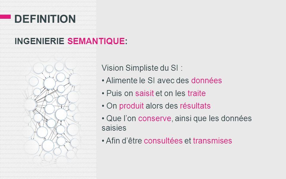DEFINITION INGENIERIE SEMANTIQUE: Vision Simpliste du SI : Alimente le SI avec des données Puis on saisit et on les traite On produit alors des résult