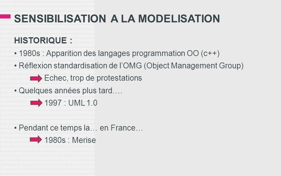 SENSIBILISATION A LA MODELISATION HISTORIQUE : 1980s : Apparition des langages programmation OO (c++) Réflexion standardisation de lOMG (Object Manage