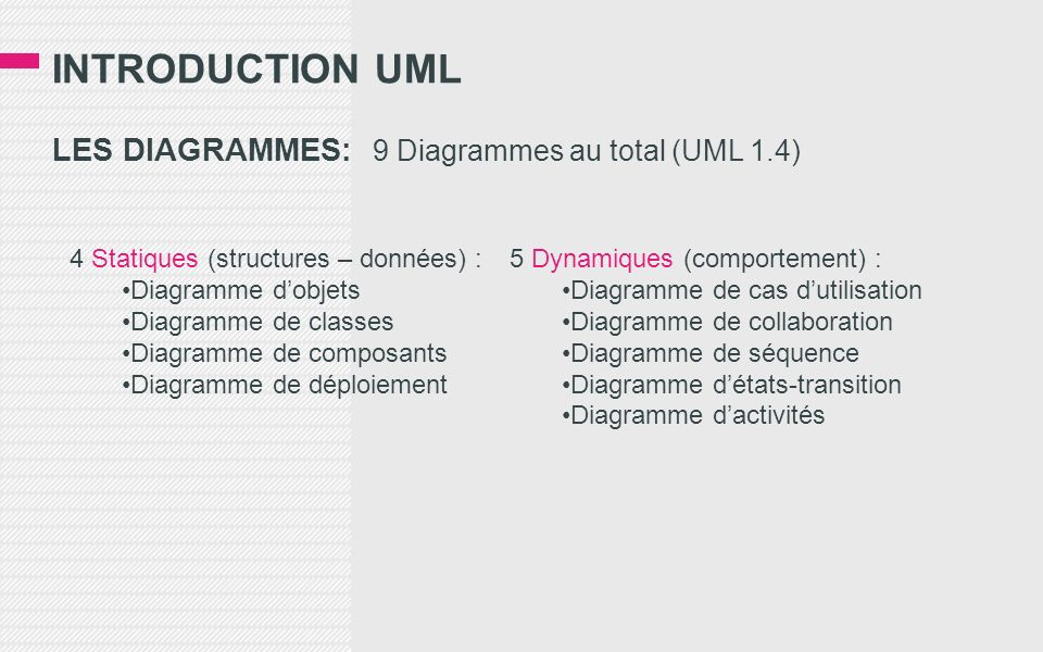 INTRODUCTION UML LES DIAGRAMMES: 9 Diagrammes au total (UML 1.4) 4 Statiques (structures – données) : Diagramme dobjets Diagramme de classes Diagramme