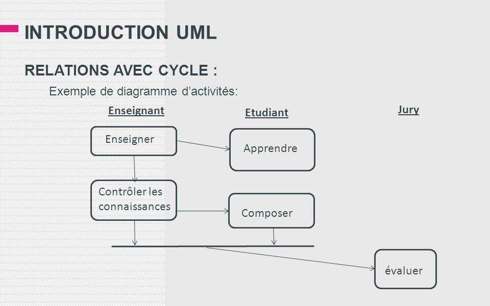 INTRODUCTION UML RELATIONS AVEC CYCLE : Exemple de diagramme dactivités: Enseigner Apprendre Contrôler les connaissances Composer évaluer Enseignant E