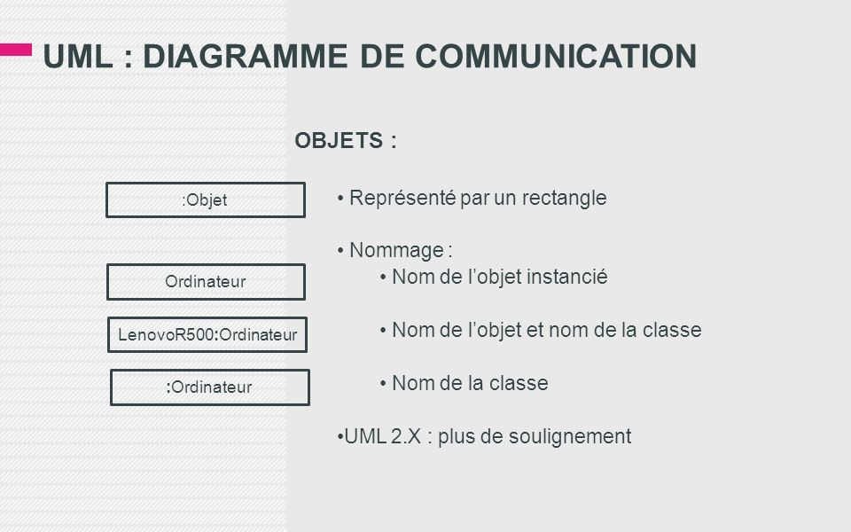 UML : DIAGRAMME DE COMMUNICATION OBJETS : Représenté par un rectangle Nommage : Nom de lobjet instancié Nom de lobjet et nom de la classe Nom de la cl