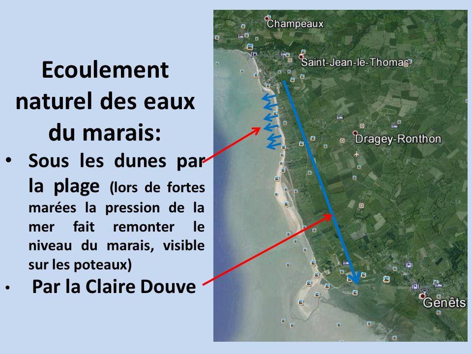 Ecoulement naturel des eaux du marais: Sous les dunes par la plage (lors de fortes marées la pression de la mer fait remonter le niveau du marais, visible sur les poteaux) Par la Claire Douve