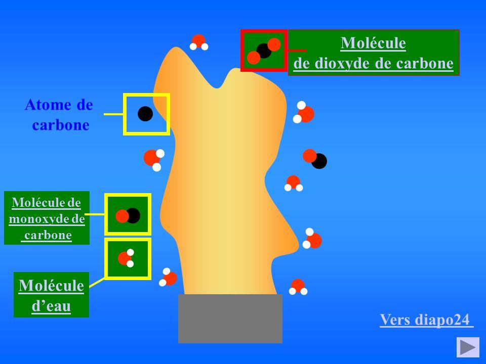 Molécule de dioxyde de carbone Atome de carbone Molécule de monoxyde de carbone Molécule deau Vers diapo24
