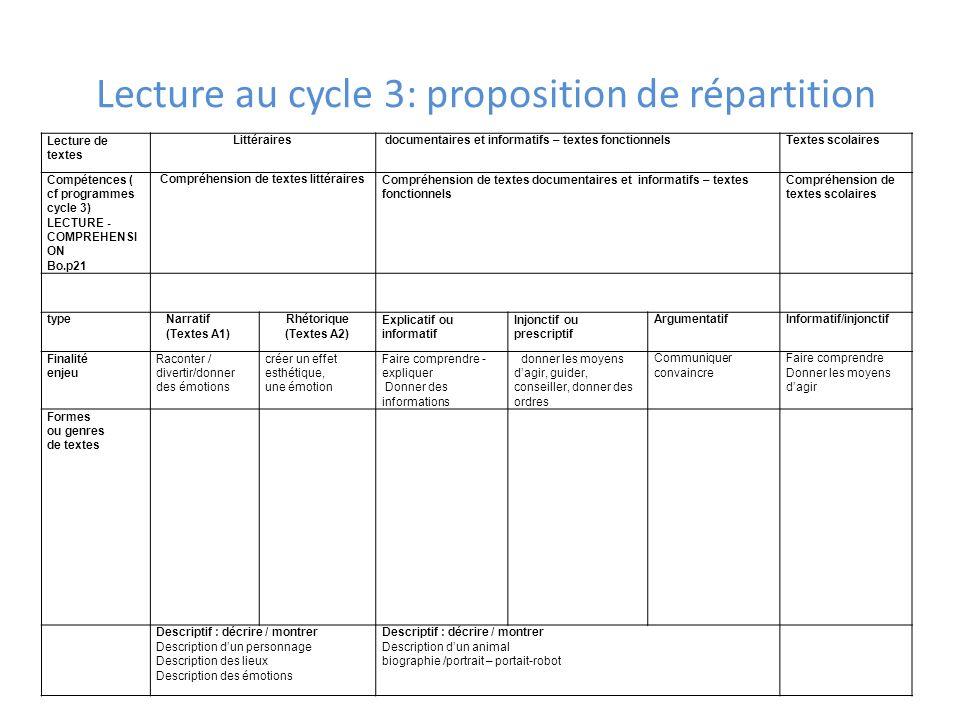Lecture de textes Littéraires documentaires et informatifs – textes fonctionnels Textes scolaires Compétences ( cf programmes cycle 3) LECTURE - COMPR
