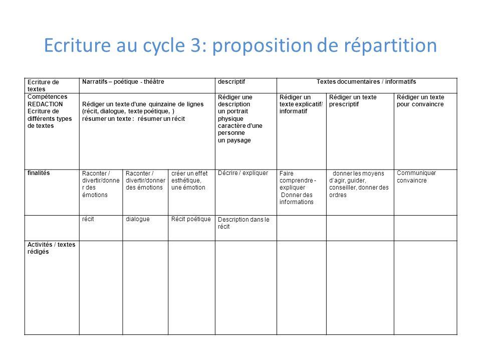 Ecriture au cycle 3: proposition de répartition Ecriture de textes Narratifs – poétique - théâtredescriptifTextes documentaires / informatifs Compéten